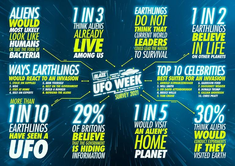 Blaze UFO survey results